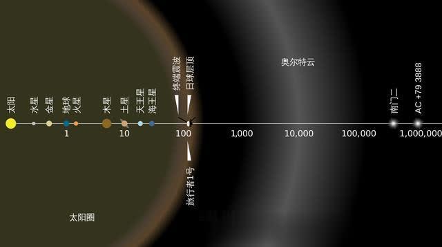 太阳系最外层奥尔特云来自何方?是如何发现的?距离我们究竟有多远..