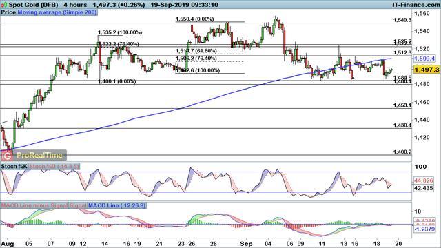 巨震后市场又回归平静 黄金、原油、欧元、英镑、澳元走势预测